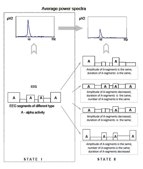 Short Term Eeg Spectral Pattern As A Single Event In Eeg Phenomenology